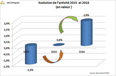 Conjoncture  : Stabilisation de l 'activité en 2016 !