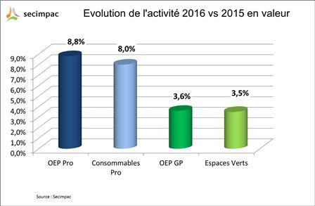 Forte croissance des ventes d'outillages énergisés en France en 2016